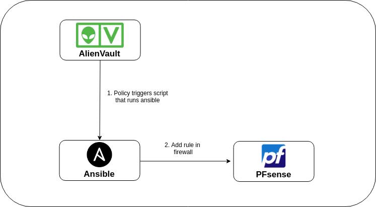 Automation architecture diagram