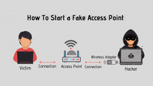 How To Start a Fake Access Point (Fake WIFI)